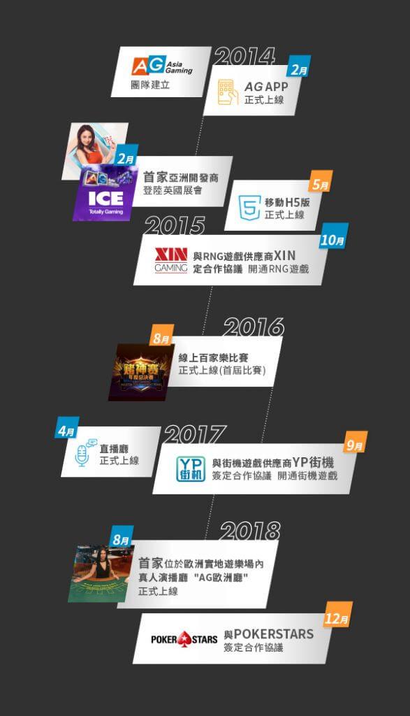 Asian Gaming里程碑