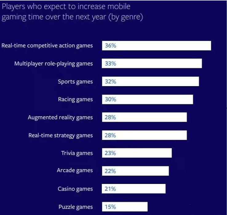 ผู้เล่นที่ต้องการเพิ่มเวลาในการเล่นเกมมือถือในปีหน้าโดยประเภท